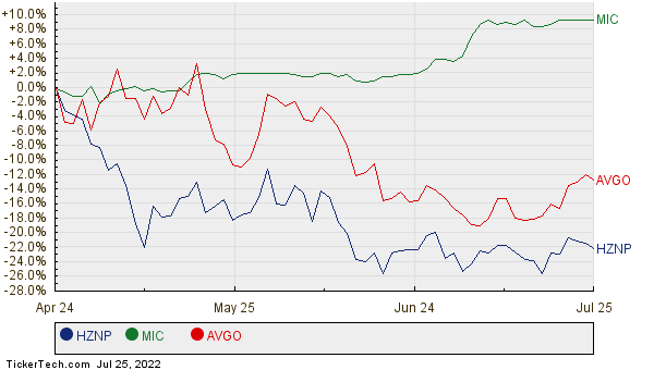 HZNP, MIC, and AVGO Relative Performance Chart