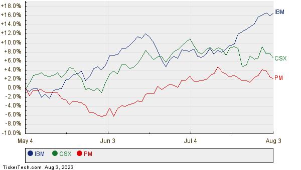IBM, CSX, and PM Relative Performance Chart