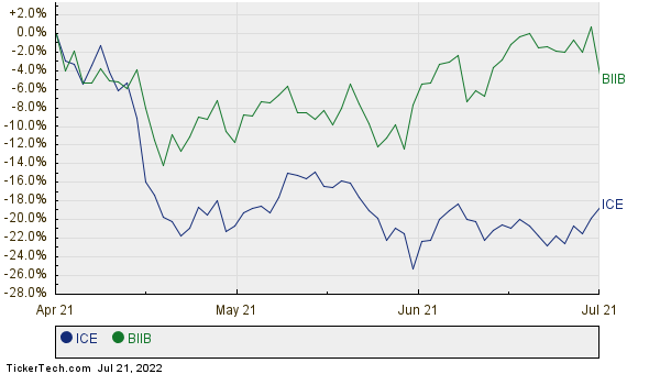 ICE,BIIB Relative Performance Chart