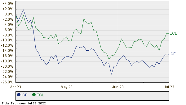ICE,ECL Relative Performance Chart