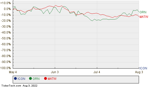 ICON, ORN, and MATW Relative Performance Chart