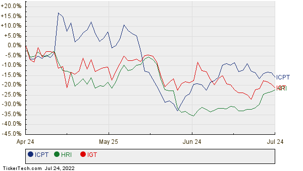ICPT, HRI, and IGT Relative Performance Chart