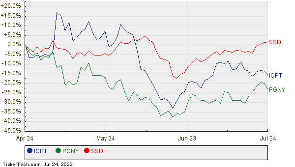 ICPT, PGNY, and SSD Relative Performance Chart