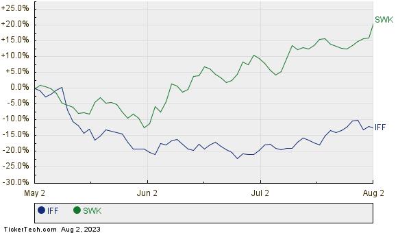 IFF,SWK Relative Performance Chart