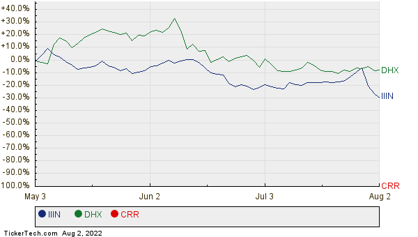 IIIN, DHX, and CRR Relative Performance Chart