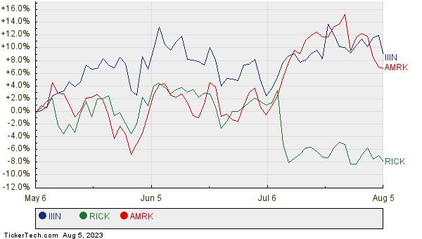 IIIN, RICK, and AMRK Relative Performance Chart