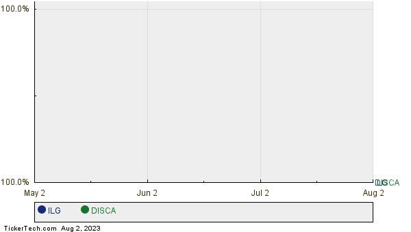 ILG,DISCA Relative Performance Chart