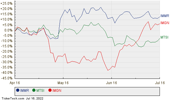 IMMR, MTSI, and IMGN Relative Performance Chart