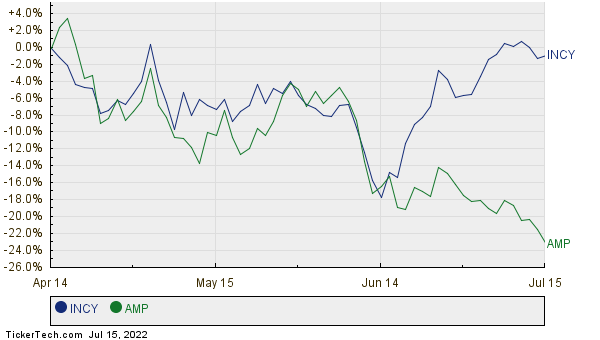INCY,AMP Relative Performance Chart