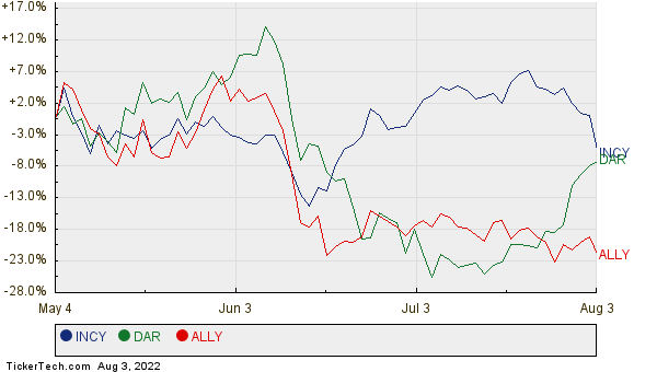 INCY, DAR, and ALLY Relative Performance Chart