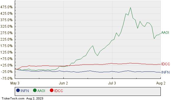 INFN, AAOI, and IDCC Relative Performance Chart