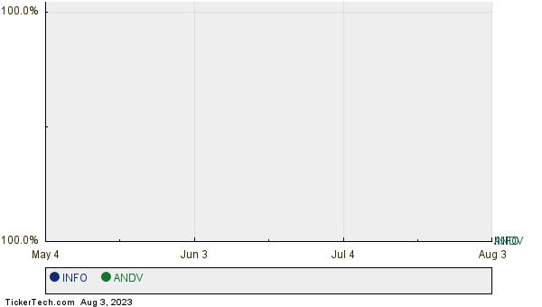 INFO,ANDV Relative Performance Chart