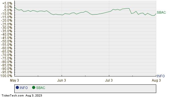 INFO,SBAC Relative Performance Chart