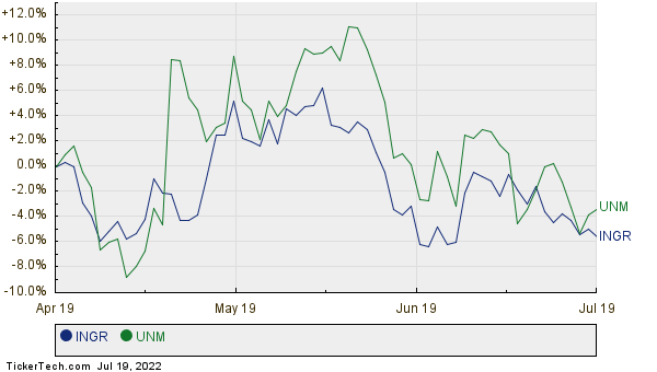 INGR,UNM Relative Performance Chart