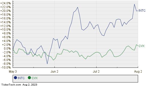 INTC,CVX Relative Performance Chart