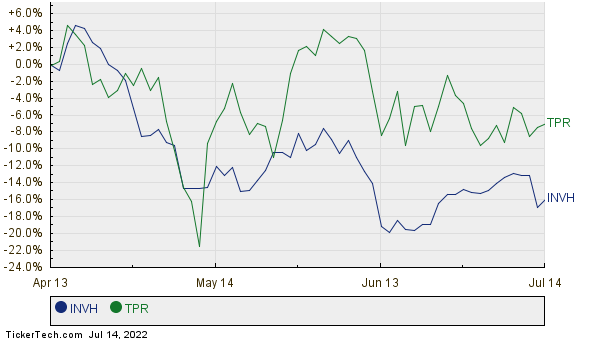 INVH,TPR Relative Performance Chart