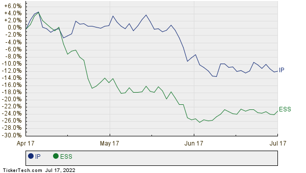 IP,ESS Relative Performance Chart