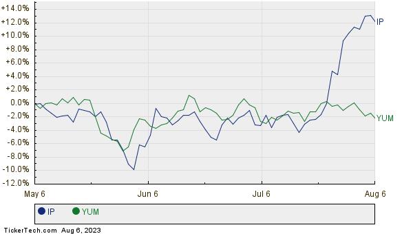 IP,YUM Relative Performance Chart
