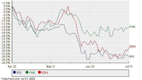 IRS, PAM, and EDN Relative Performance Chart