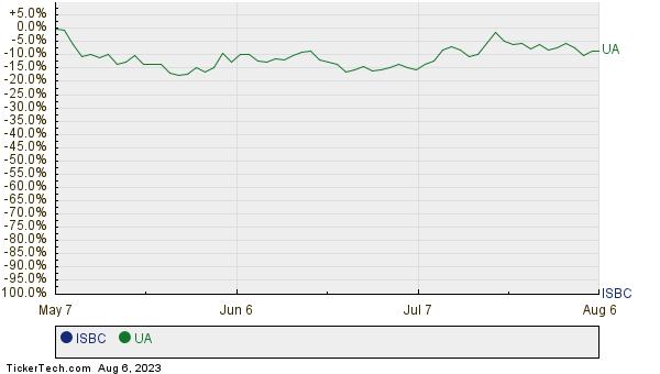 ISBC,UA Relative Performance Chart