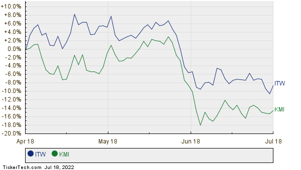 ITW,KMI Relative Performance Chart