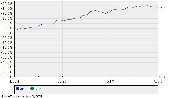 JBL,NFX Relative Performance Chart