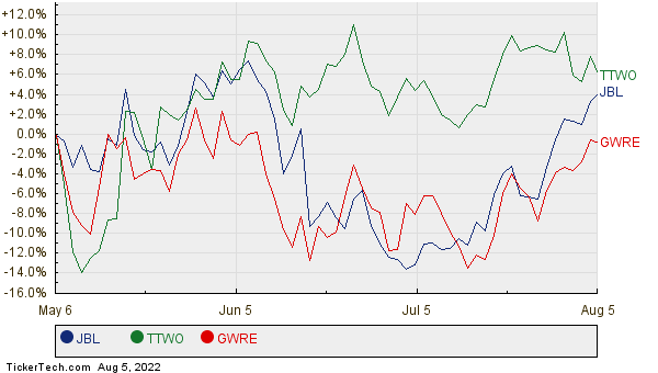 JBL, TTWO, and GWRE Relative Performance Chart