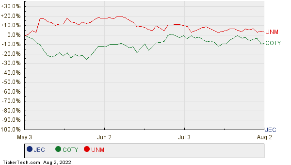 JEC, COTY, and UNM Relative Performance Chart