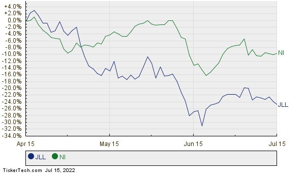 JLL,NI Relative Performance Chart