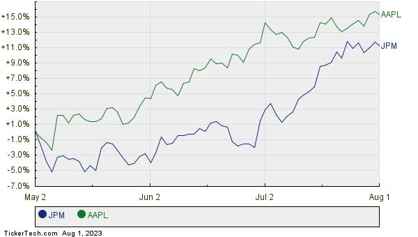 JPM,AAPL Relative Performance Chart
