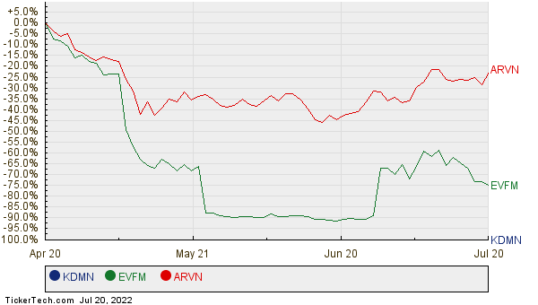 KDMN, EVFM, and ARVN Relative Performance Chart