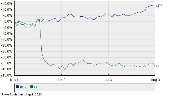 KEX,FL Relative Performance Chart