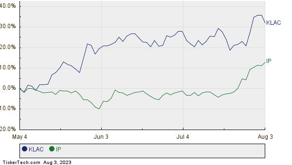 KLAC,IP Relative Performance Chart
