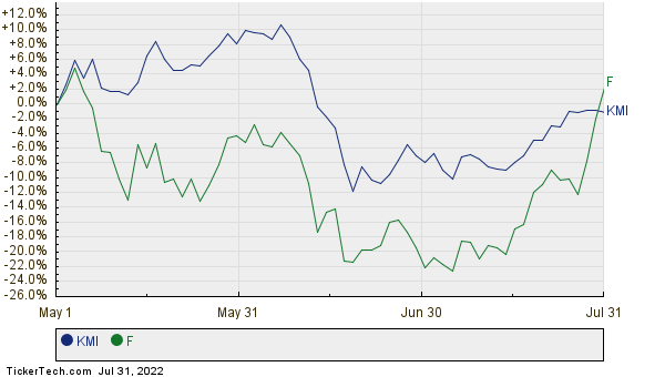 Kinder morgan takes over 79 spot from ford motor for Ford motor stock price history