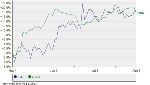 KMX,AKAM Relative Performance Chart