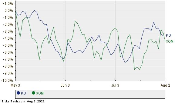 KO,XOM Relative Performance Chart