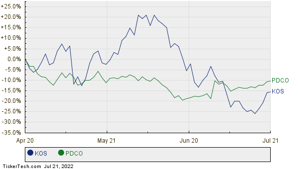 KOS,PDCO Relative Performance Chart