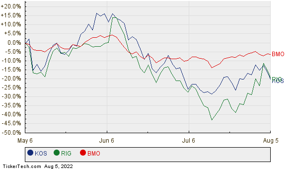 KOS, RIG, and BMO Relative Performance Chart