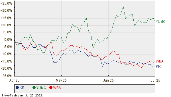 KR, YUMC, and WBA Relative Performance Chart