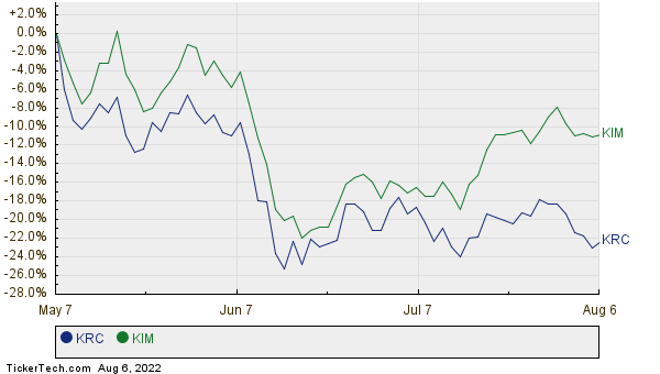KRC,KIM Relative Performance Chart