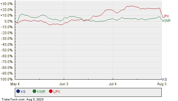 KS, KWR, and LPX Relative Performance Chart
