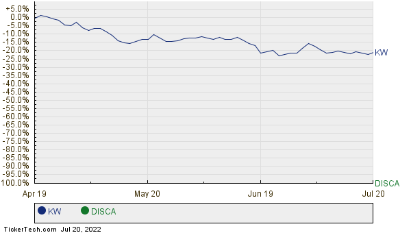KW,DISCA Relative Performance Chart