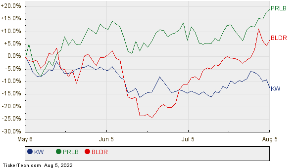 KW, PRLB, and BLDR Relative Performance Chart