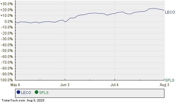 LECO,SPLS Relative Performance Chart