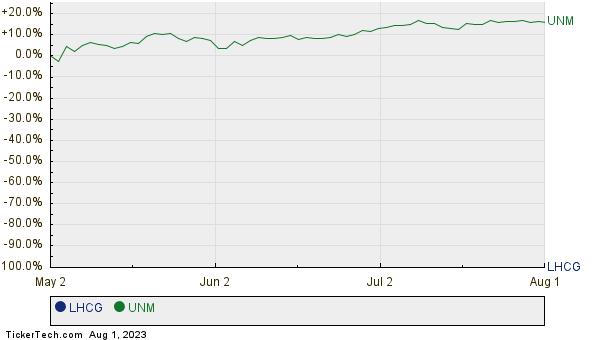 LHCG,UNM Relative Performance Chart