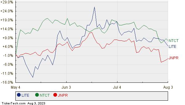 LITE, NTCT, and JNPR Relative Performance Chart