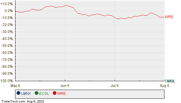LMNX, ECOL, and WRE Relative Performance Chart