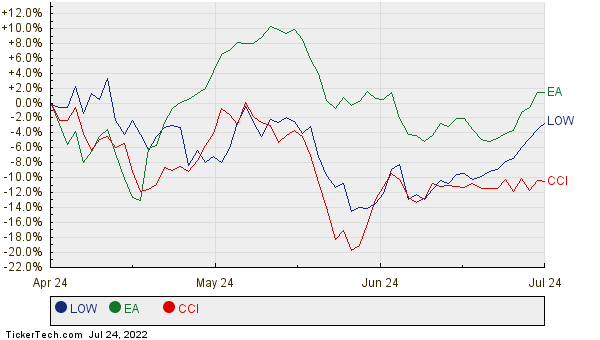 LOW, EA, and CCI Relative Performance Chart