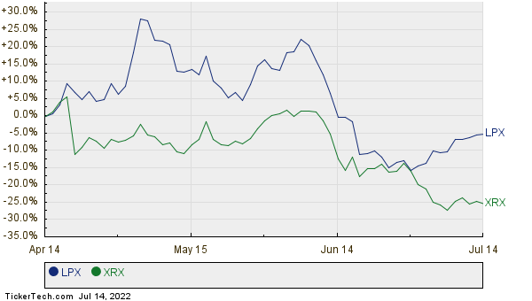 LPX,XRX Relative Performance Chart