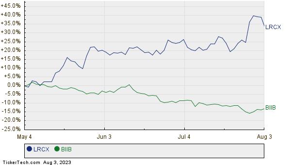 LRCX,BIIB Relative Performance Chart